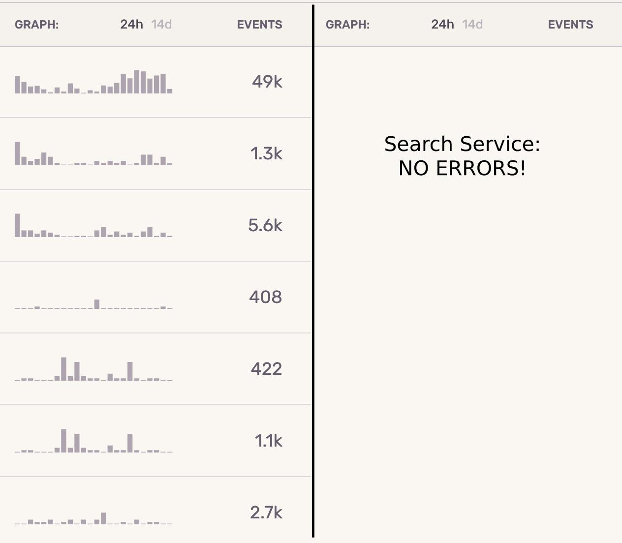 Errors in the vehicle-service vs search-service